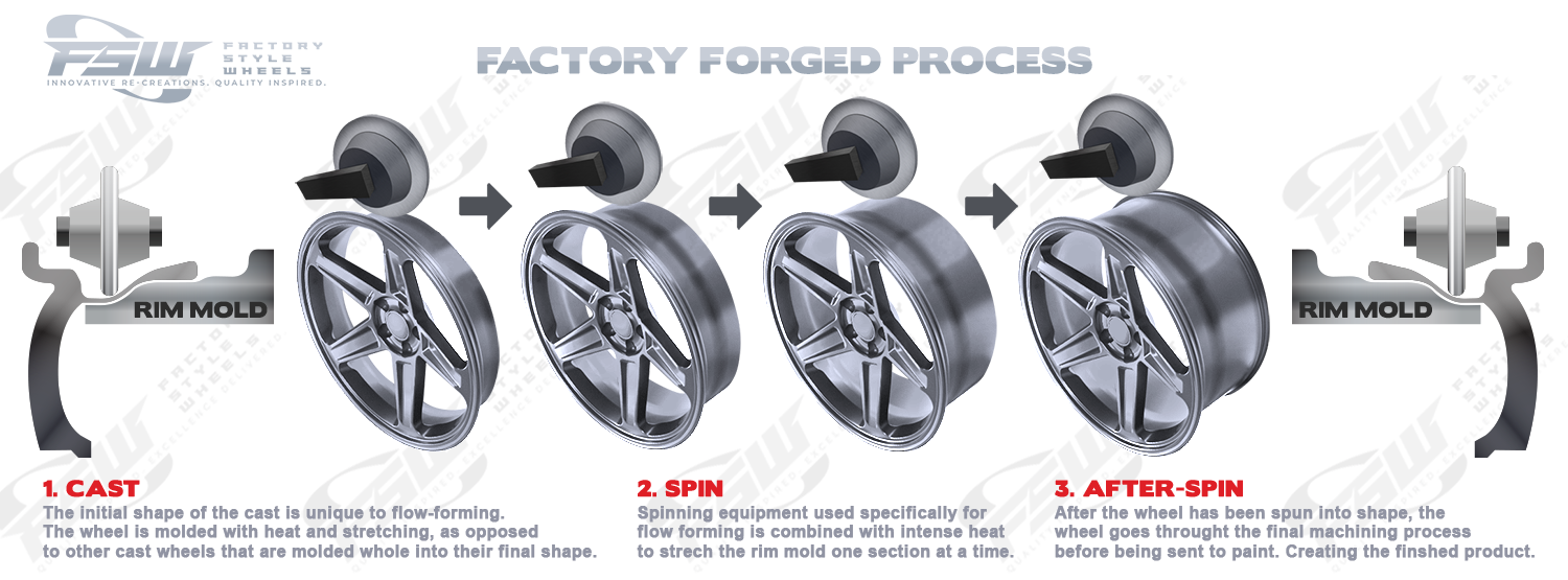 Factory Style Wheels - Factory Forged Process